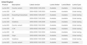 Lumia Cyan Update Page