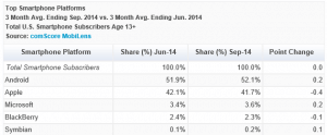 comScore Top Smartphones July-September 2014