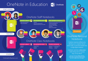 OneNote Staff Notebook Infographic