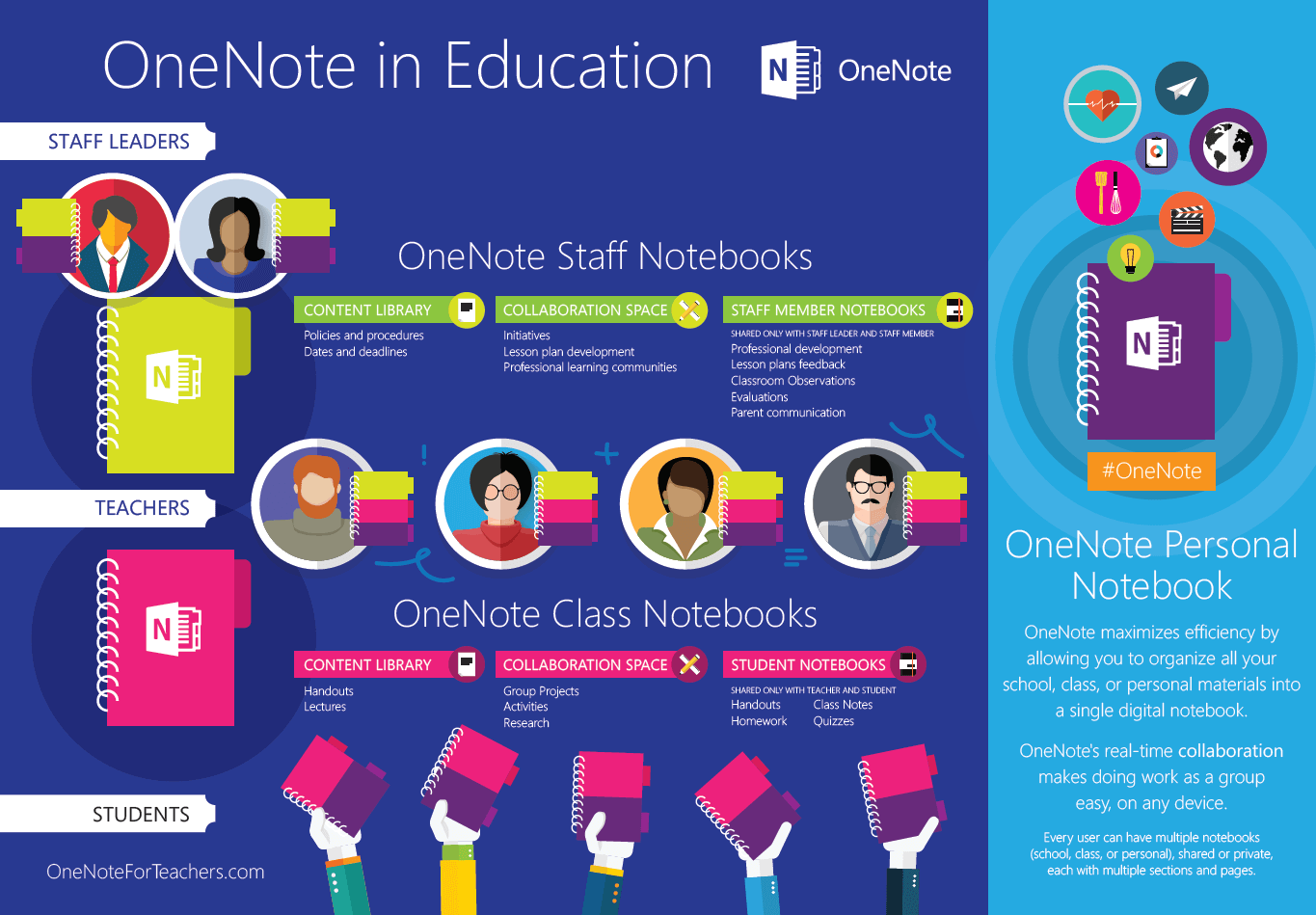 Collaborative Classroom Benefits ~ Microsoft announces onenote staff notebook for educators