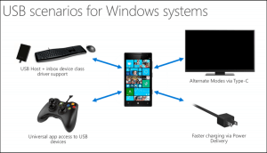 USB Scenarios for Windows 10 for Phone