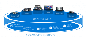 Windows 10 Universal Apps Methodology
