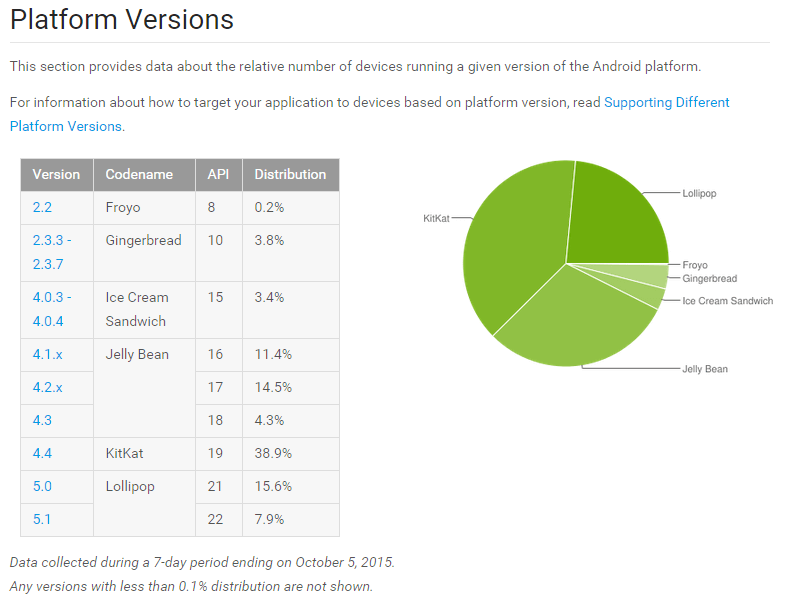 Android Version Install Base as of Oct 5 2015