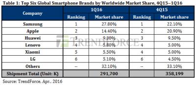 TrendForce Phone Shipments Q1 2016