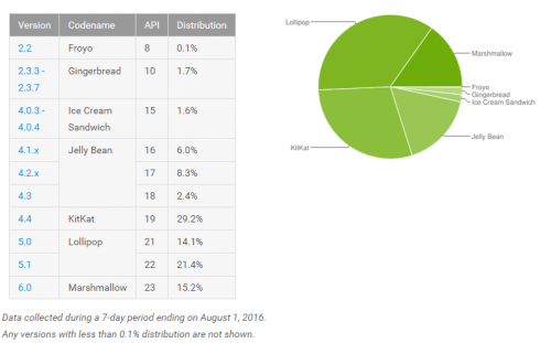 August Android Install Base Percentages