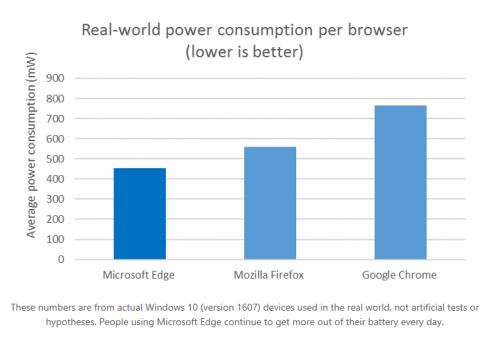 Microsoft Edge Real World Power Consumption Report