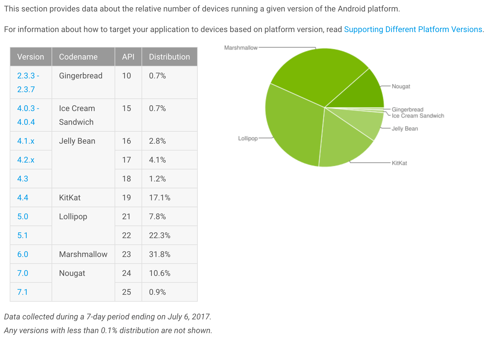 July 2017 Android Distribution Report