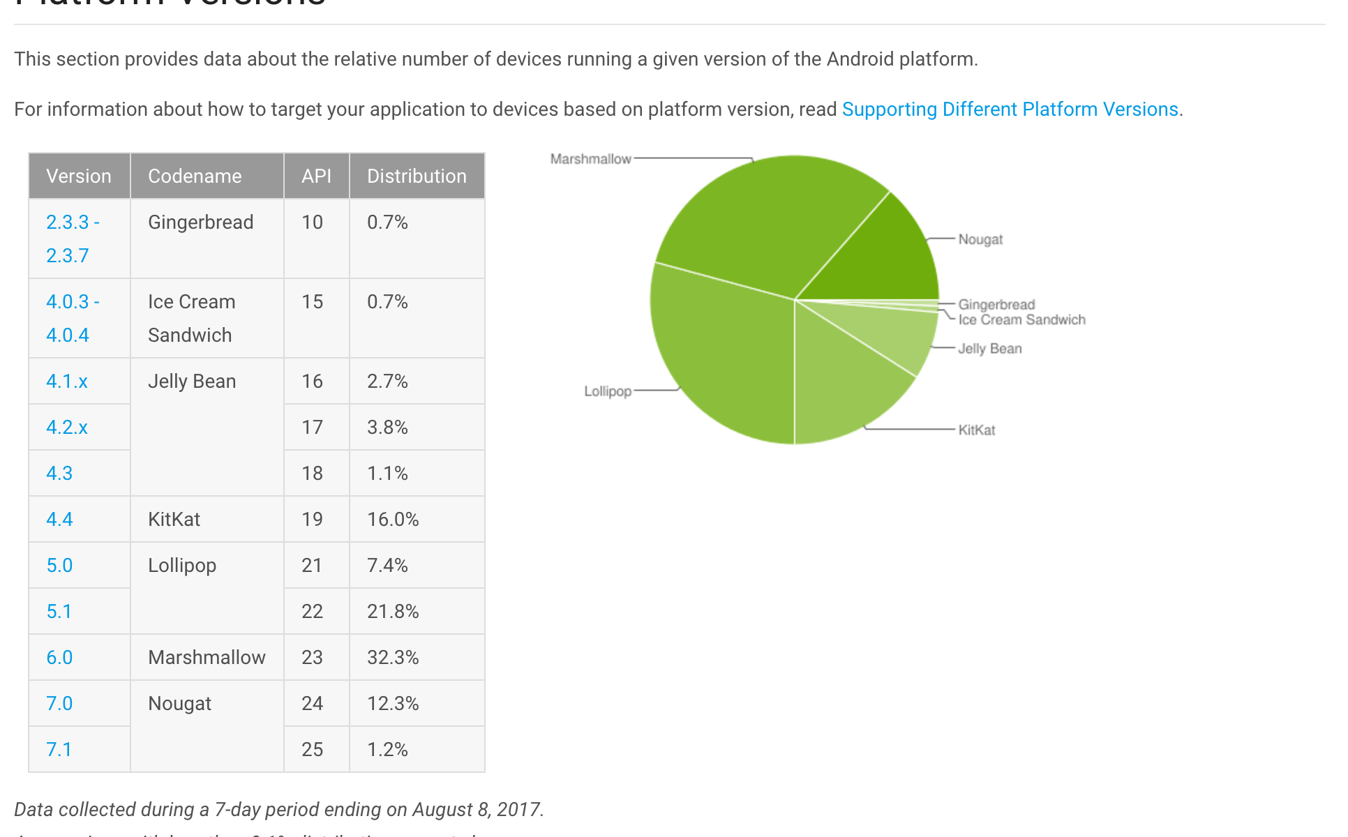 Android Distribution Report - August 2017