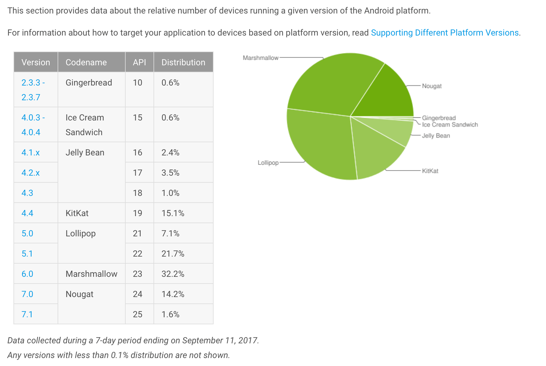 Android Distribution Report - September 2017