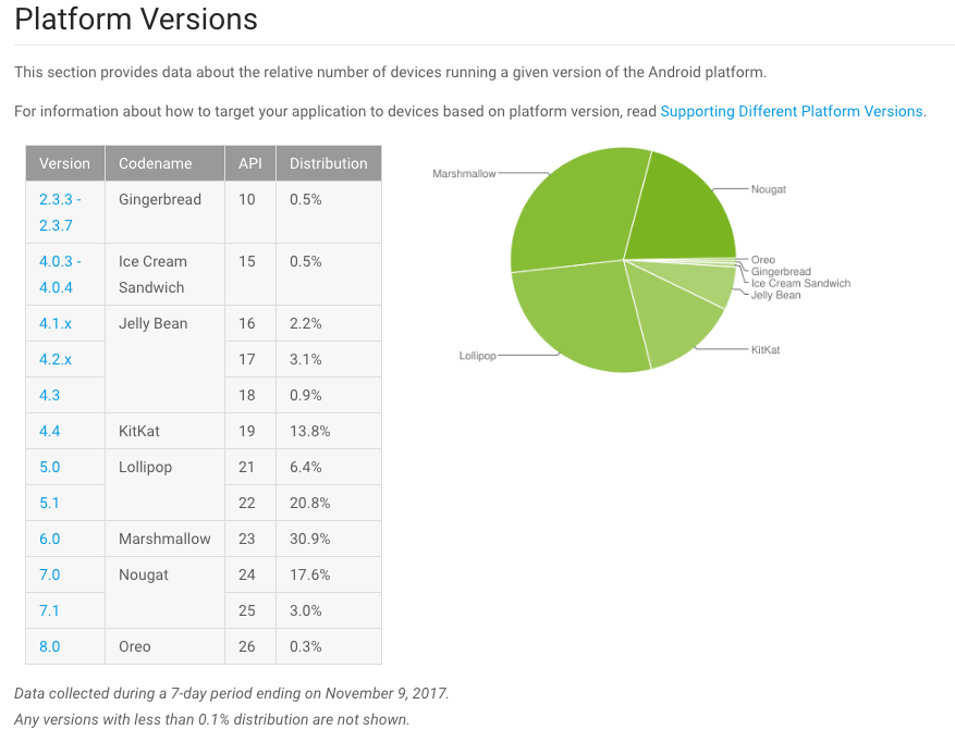 Android Distribution Report - November 2017