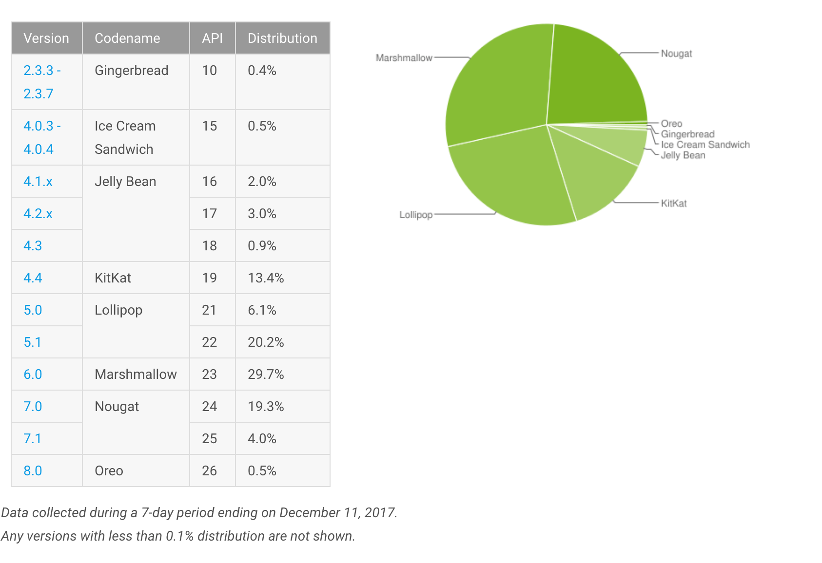 December 2017 Android Distribution Report