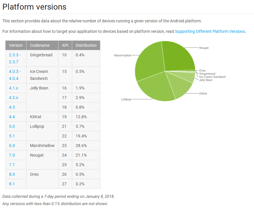 January 2018 Android Distribution Report