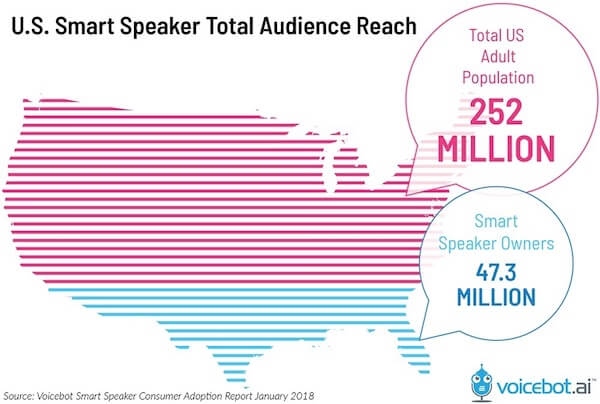 Voicebot Smart Speaker Adoption USA Chart