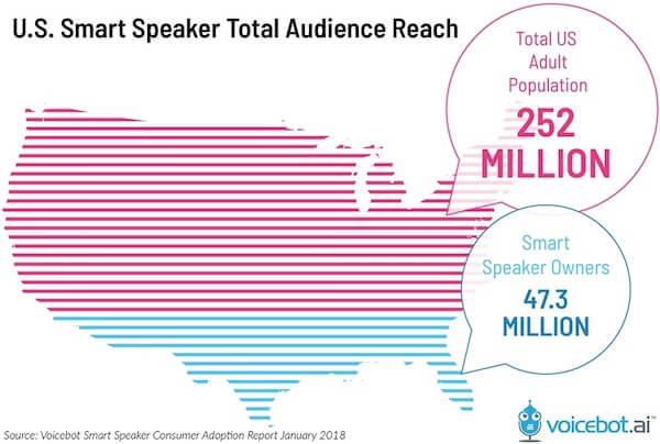 Voicebot Smart Speaker Adoption USA Chart