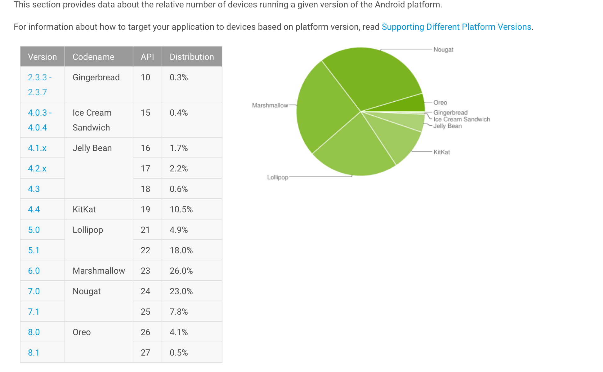 Android Distribution Report April 2018