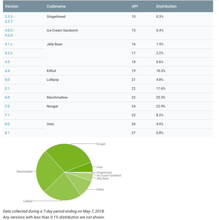Android Distribution Report - May 2018