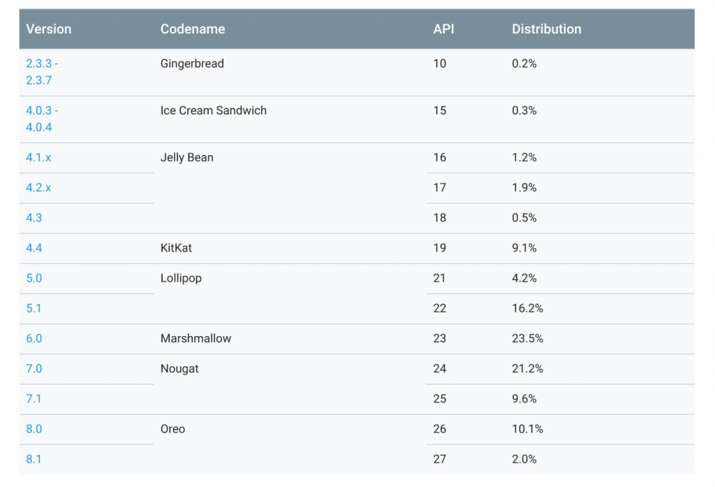 Android Distribution Report - July 2018