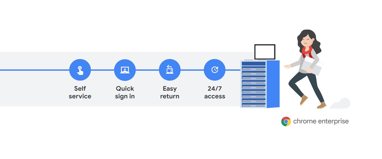 Chromebook Enterprise Grab and Go