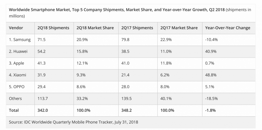 IDC Q2 2018 Smartphone Shipping Report